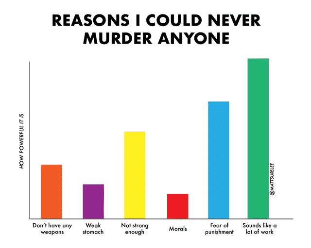 reasons i could never murder anyone chart funny mattsurlee